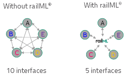 Comparison without and with railML®